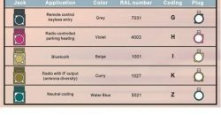 FAKRA color code guide two